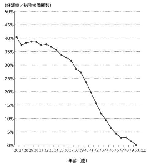 46 歳 自然 妊娠 確率