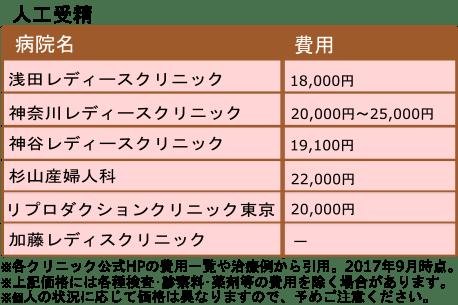 人工授精価格一覧表