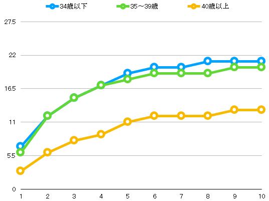 年齢別AIH施行回数と累積妊娠率(%)ー日本産婦人科医会のデータより